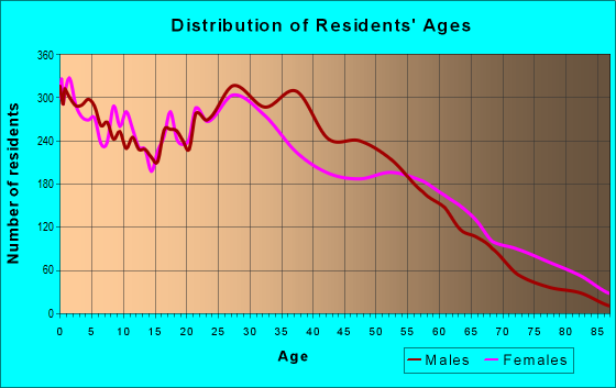 Age and Sex of Residents in zip code 30315