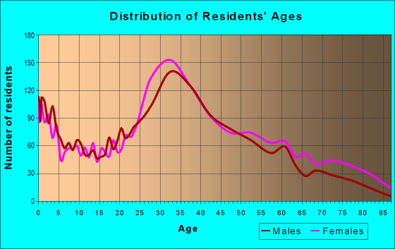 Age and Sex of Residents in zip code 30317