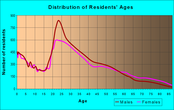 Age and Sex of Residents in zip code 30318