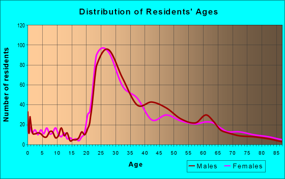 Age and Sex of Residents in zip code 30326