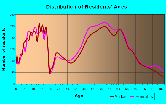 Age and Sex of Residents in zip code 30327