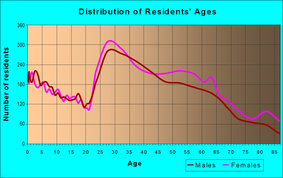 Age and Sex of Residents in zip code 30328