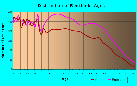 Age and Sex of Residents in zip code 30331
