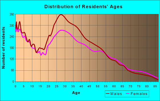 Age and Sex of Residents in zip code 30340