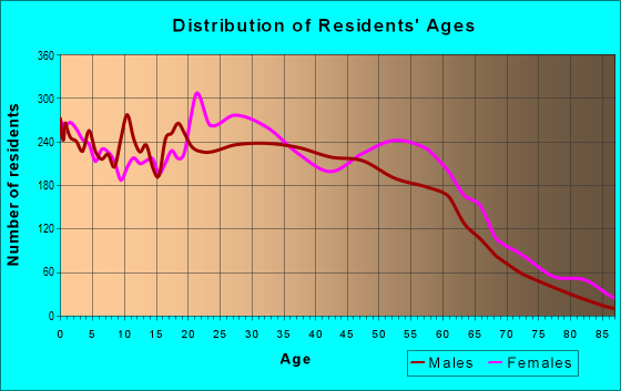 Age and Sex of Residents in zip code 30344