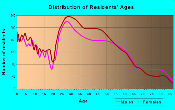 Age and Sex of Residents in zip code 30345