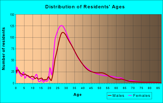 Age and Sex of Residents in zip code 30346