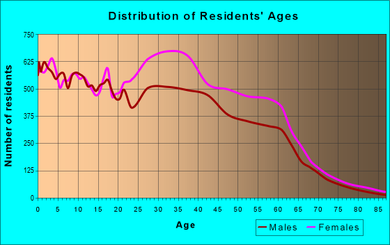 Age and Sex of Residents in zip code 30349
