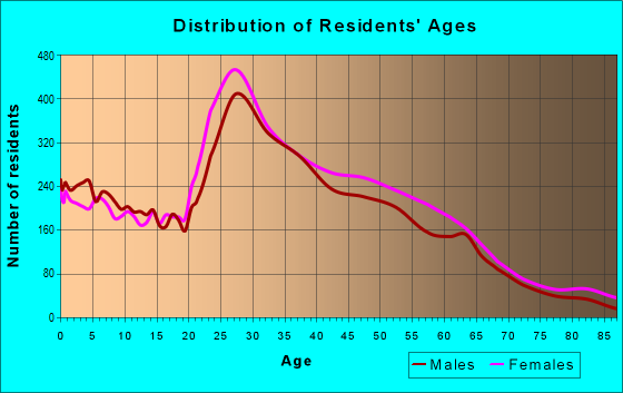 Age and Sex of Residents in zip code 30350