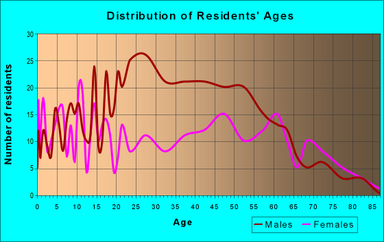 Age and Sex of Residents in zip code 30410