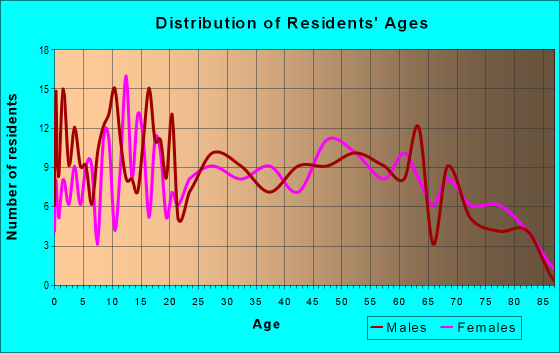 Age and Sex of Residents in zip code 30420