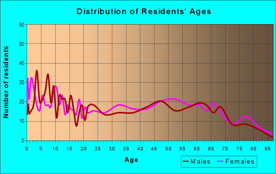 Age and Sex of Residents in zip code 30428
