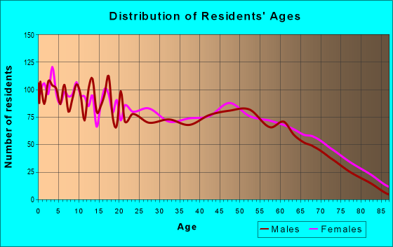 Age And Sex Of Residents In Zip Code 30436