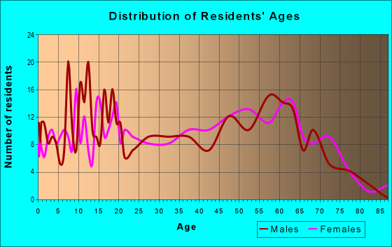 Age and Sex of Residents in zip code 30441