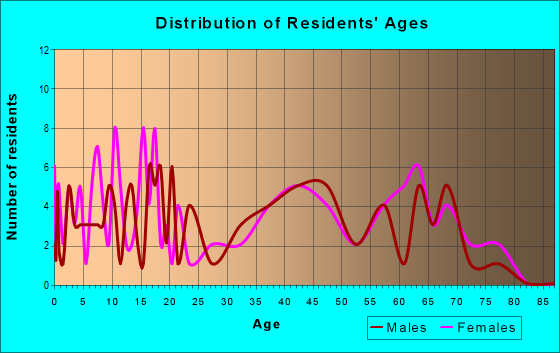Age and Sex of Residents in zip code 30455