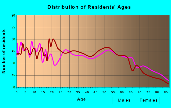 Age and Sex of Residents in zip code 30457