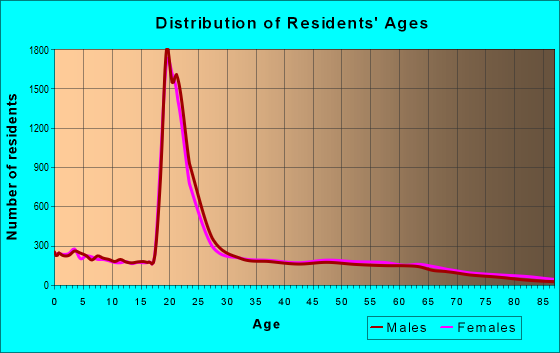 Age and Sex of Residents in zip code 30458