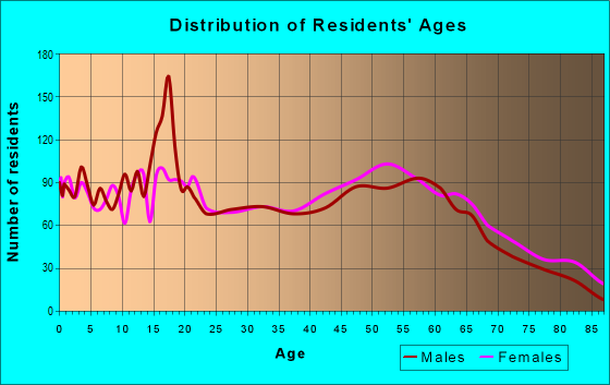 Age and Sex of Residents in zip code 30467