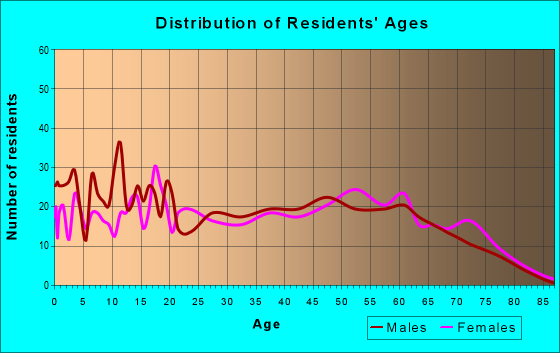 Age and Sex of Residents in zip code 30473