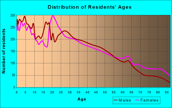 Age and Sex of Residents in zip code 30501
