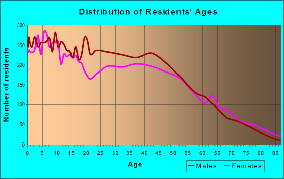 Age and Sex of Residents in zip code 30507