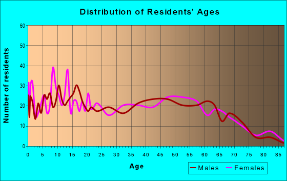 Age and Sex of Residents in zip code 30511