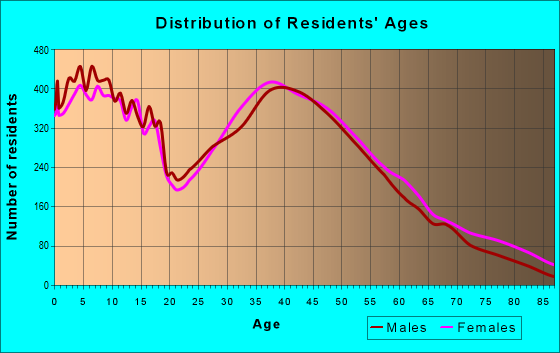 Age and Sex of Residents in zip code 30518