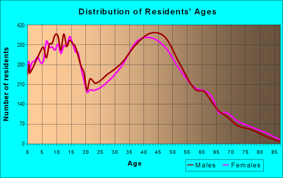 Age and Sex of Residents in zip code 30519