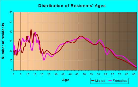 Age and Sex of Residents in zip code 30527