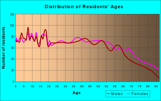 Age and Sex of Residents in zip code 30529