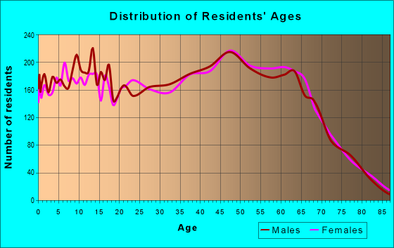 Age and Sex of Residents in zip code 30534