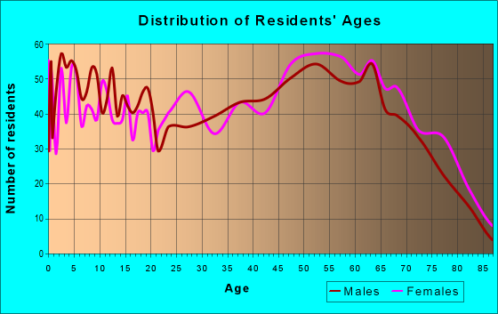 Age and Sex of Residents in zip code 30553