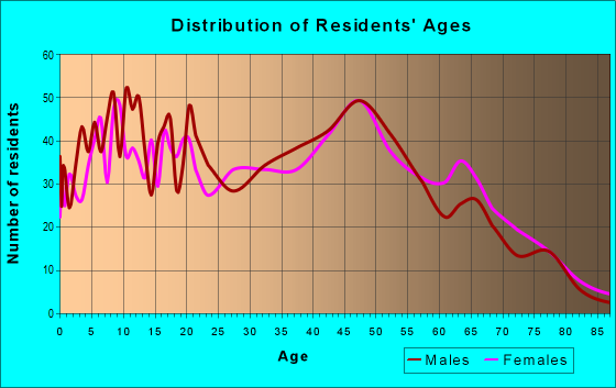 Age and Sex of Residents in zip code 30558