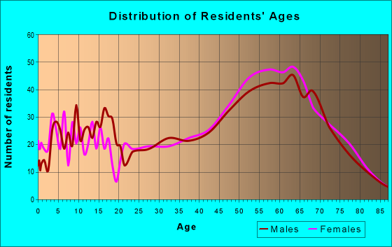 Age and Sex of Residents in zip code 30560