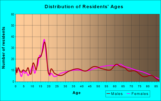 Age and Sex of Residents in zip code 30568