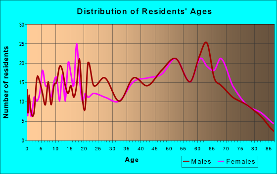 Age and Sex of Residents in zip code 30576