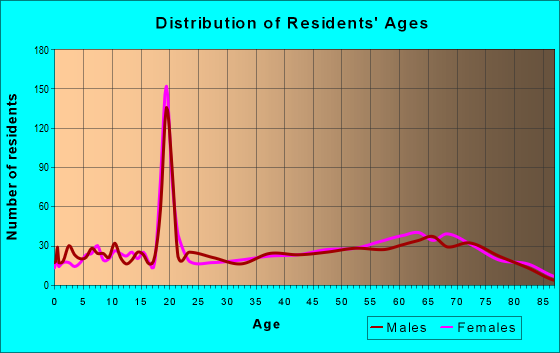 Age and Sex of Residents in zip code 30582