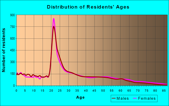 Age and Sex of Residents in zip code 30601