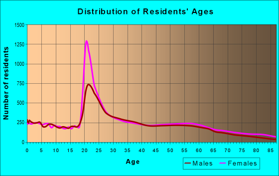 Age and Sex of Residents in zip code 30606