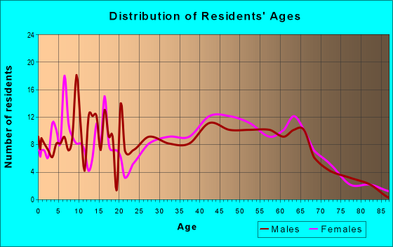 Age and Sex of Residents in zip code 30619
