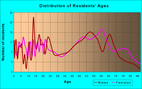 Age and Sex of Residents in zip code 30631