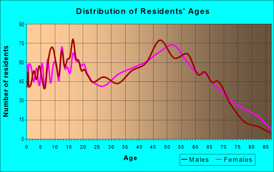 Age and Sex of Residents in zip code 30633