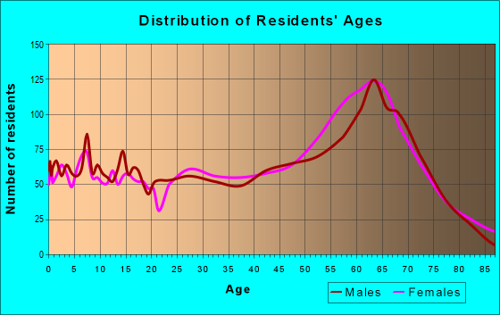 Age and Sex of Residents in zip code 30642