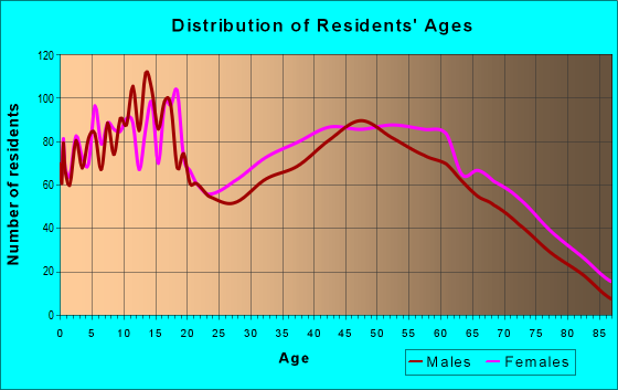 Age and Sex of Residents in zip code 30650