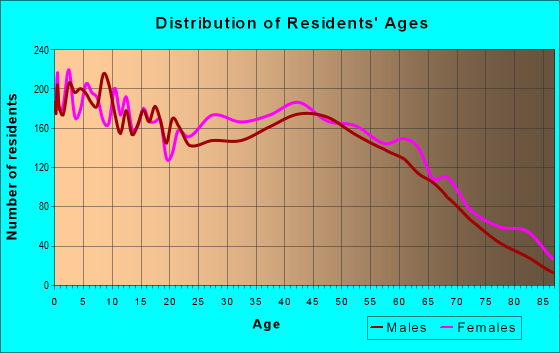 Age and Sex of Residents in zip code 30655