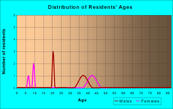 Age and Sex of Residents in zip code 30671