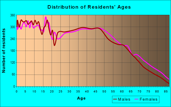 Age and Sex of Residents in zip code 30701