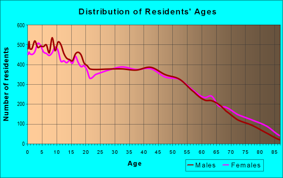 Age and Sex of Residents in zip code 30721