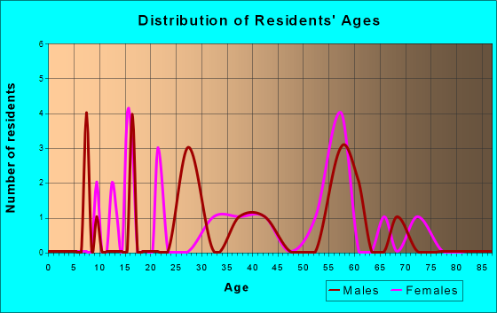 Age and Sex of Residents in zip code 30724