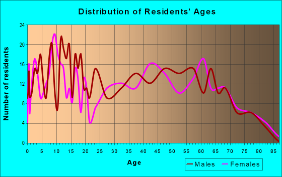 Age and Sex of Residents in zip code 30730